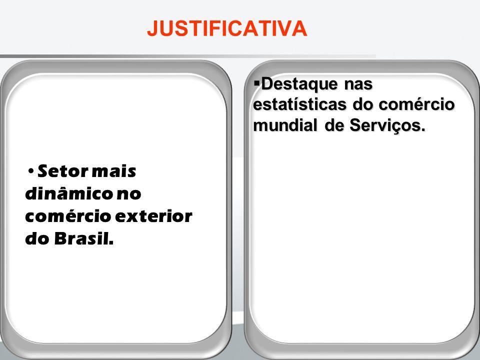 JUSTIFICATIVA Setor mais dinâmico no comércio exterior do Brasil.