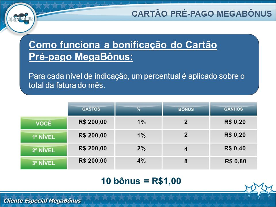 Como funciona a bonificação do Cartão Pré-pago MegaBônus: