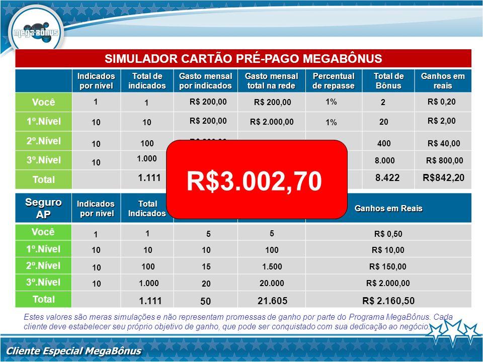 R$3.002,70 SIMULADOR CARTÃO PRÉ-PAGO MEGABÔNUS Seguro AP Você 1º.Nível