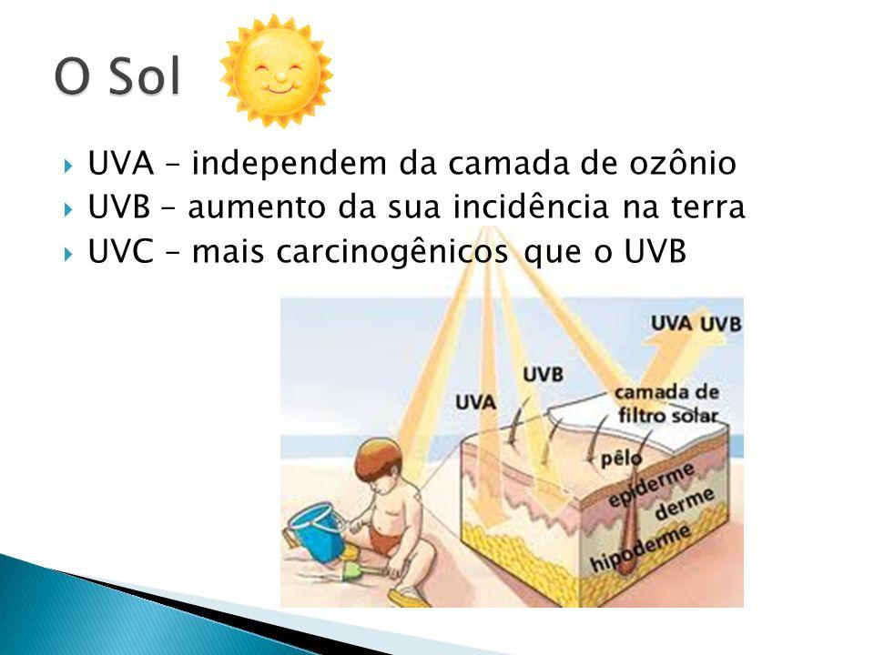 O Sol UVA – independem da camada de ozônio