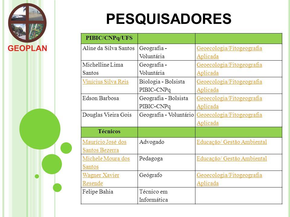 PESQUISADORES PIBIC/CNPq/UFS Aline da Silva Santos