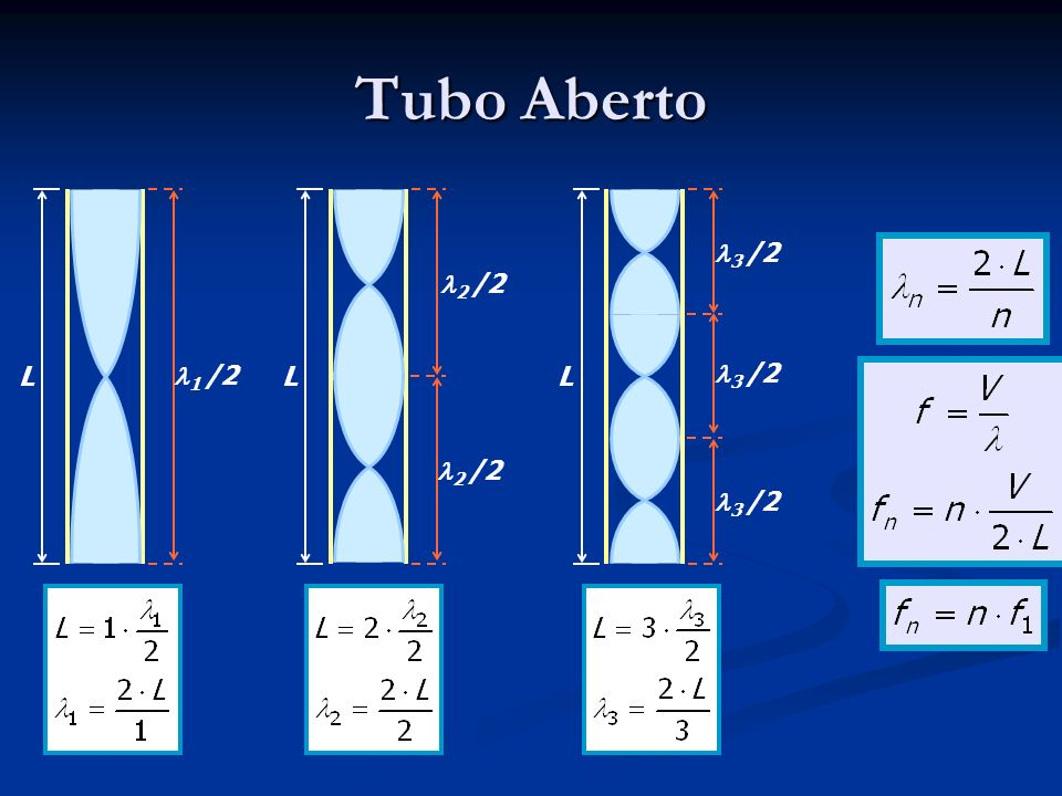 Tubo Aberto L 1 /2 L 2 /2 L 3 /2