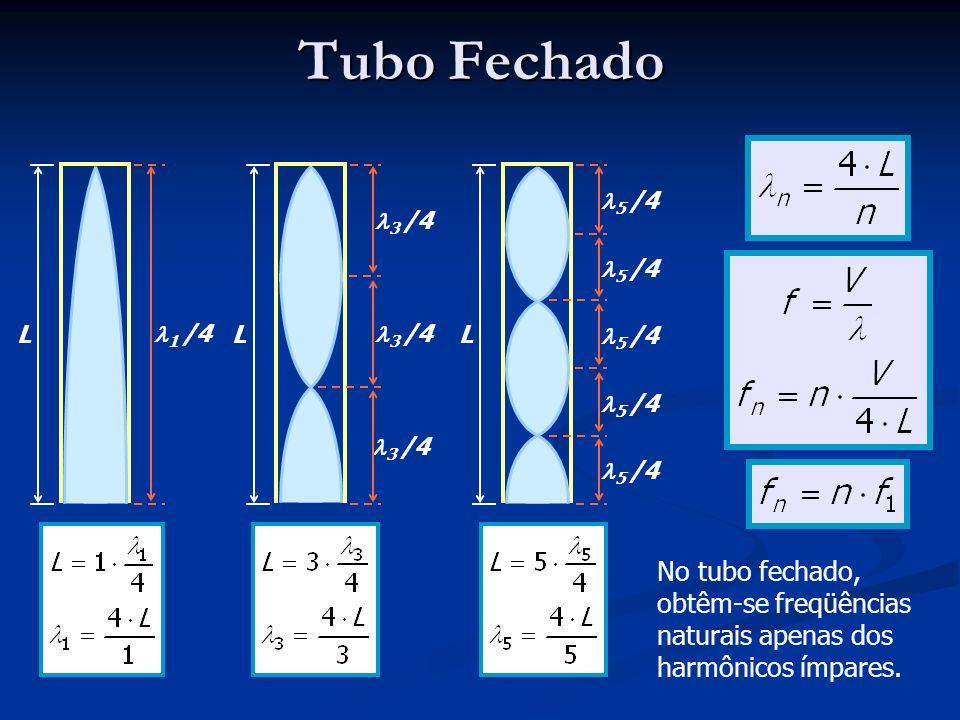 Tubo Fechado L. 1 /4. L. 3 /4. L. 5 /4.