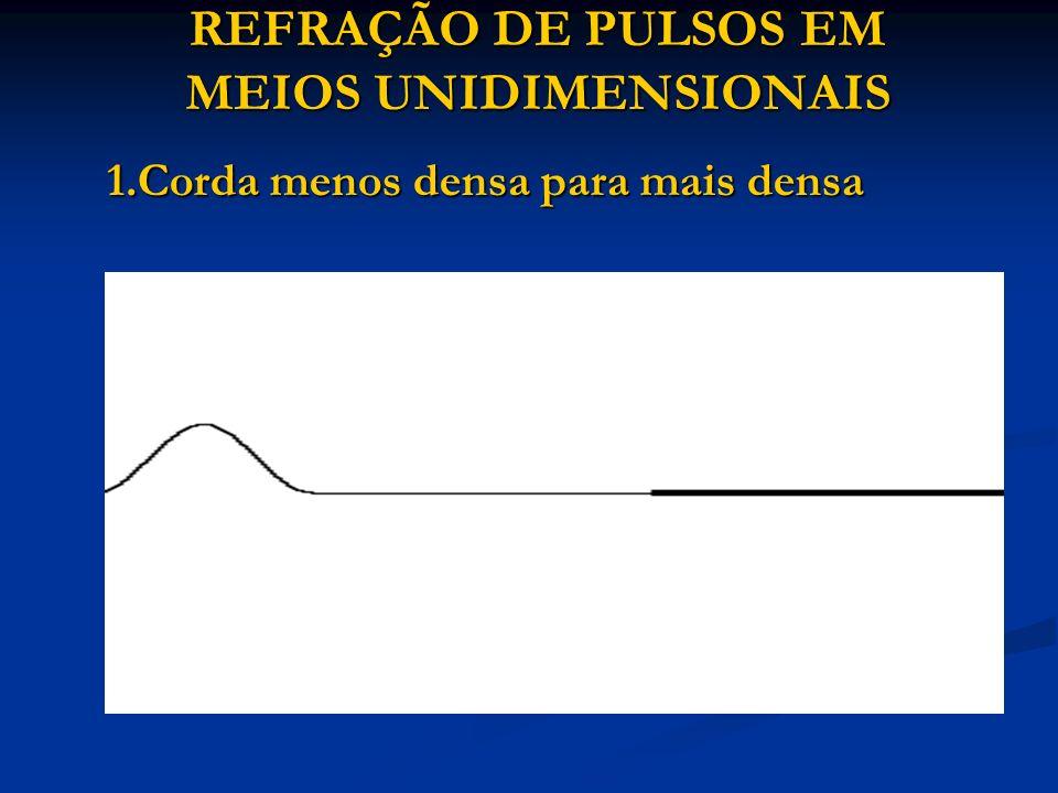 REFRAÇÃO DE PULSOS EM MEIOS UNIDIMENSIONAIS