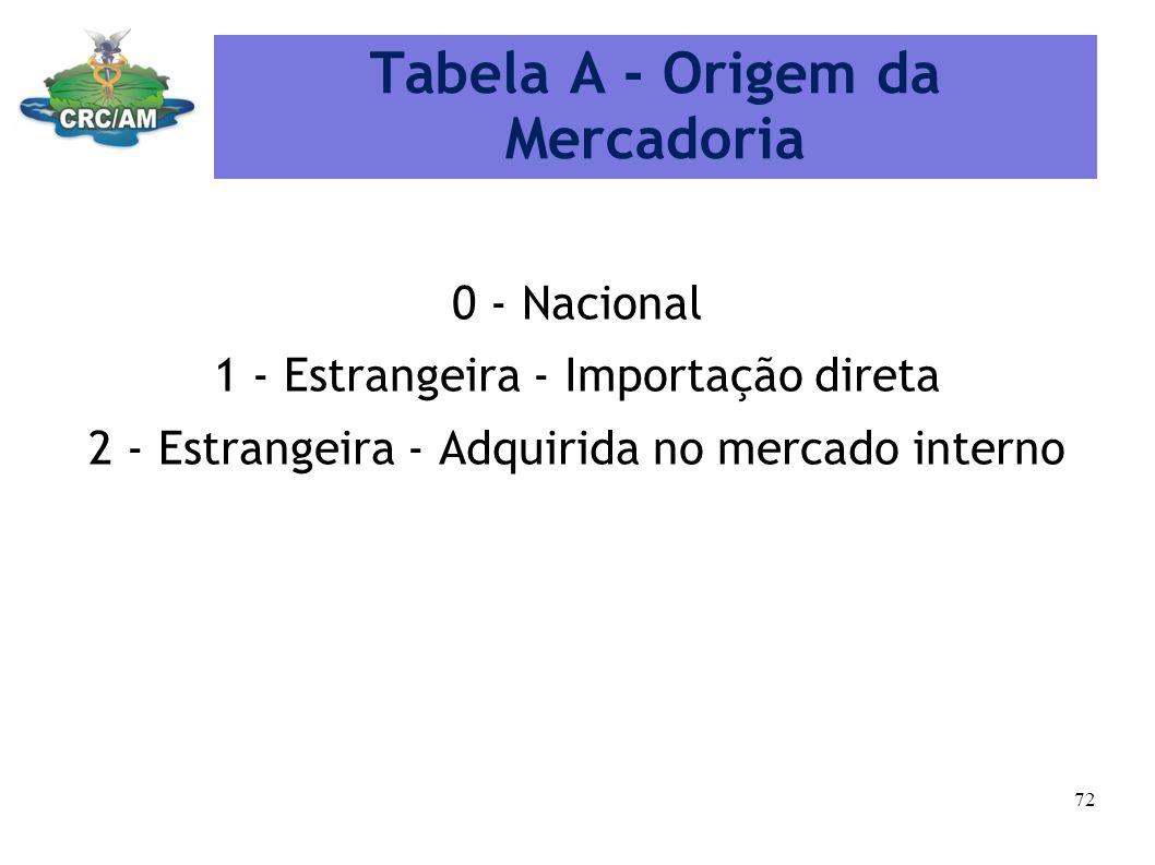 Tabela A - Origem da Mercadoria
