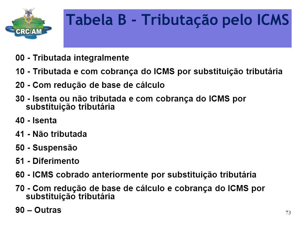 Tabela B - Tributação pelo ICMS