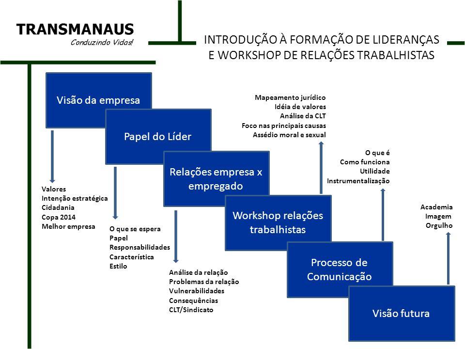 INTRODUÇÃO À FORMAÇÃO DE LIDERANÇAS E WORKSHOP DE RELAÇÕES TRABALHISTAS