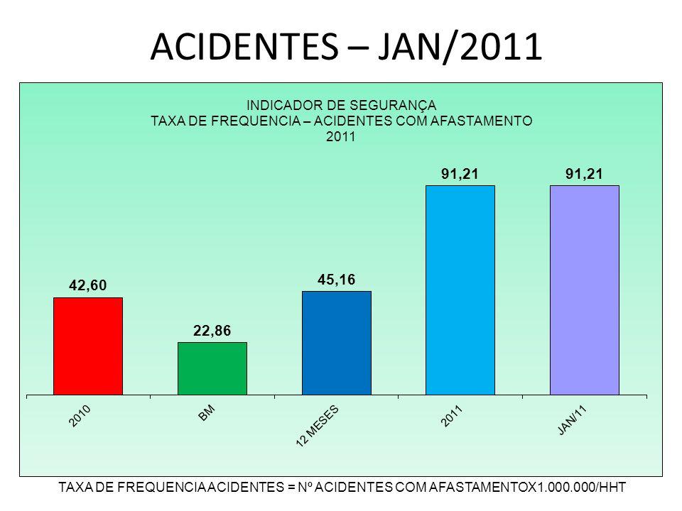 ACIDENTES – JAN/2011 TAXA DE FREQUENCIA ACIDENTES = Nº ACIDENTES COM AFASTAMENTOX1.000.000/HHT