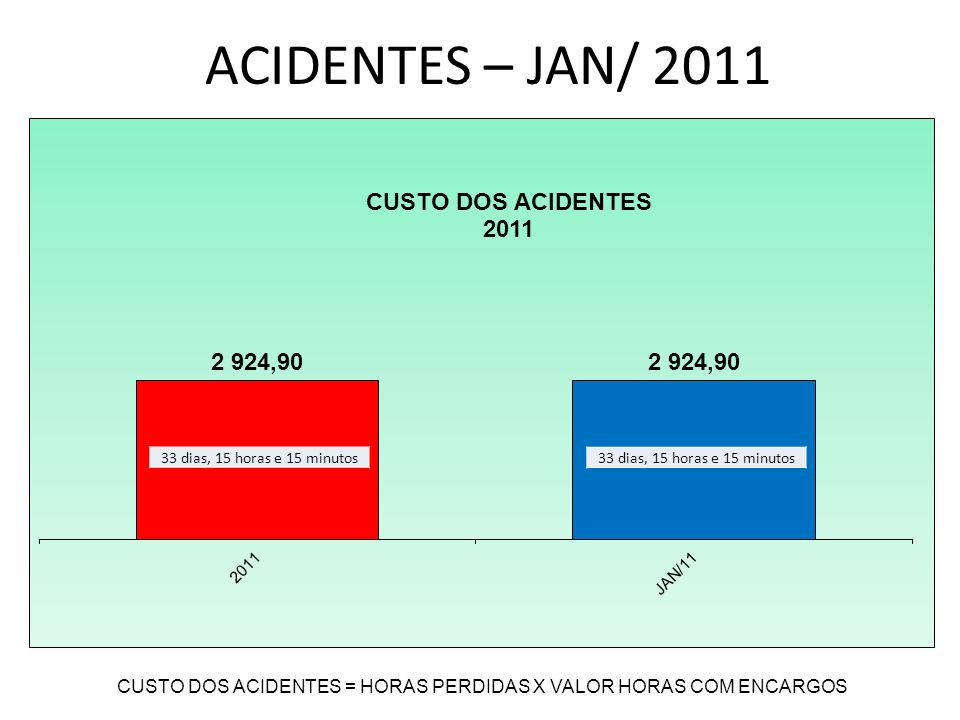 CUSTO DOS ACIDENTES = HORAS PERDIDAS X VALOR HORAS COM ENCARGOS