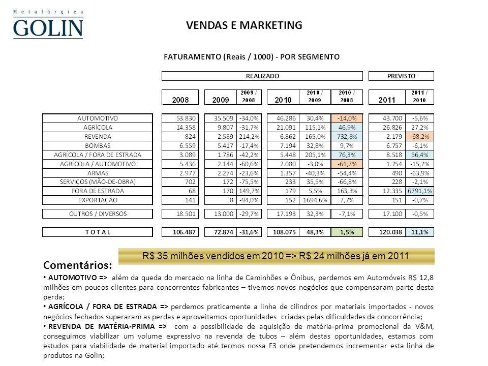 R$ 35 milhões vendidos em 2010 => R$ 24 milhões já em 2011