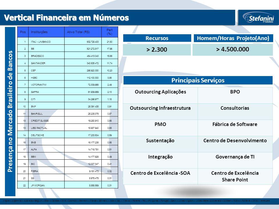 Vertical Financeira em Números