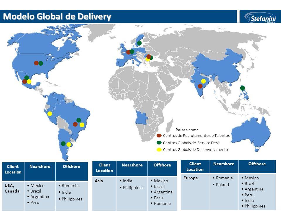 Modelo Global de Delivery