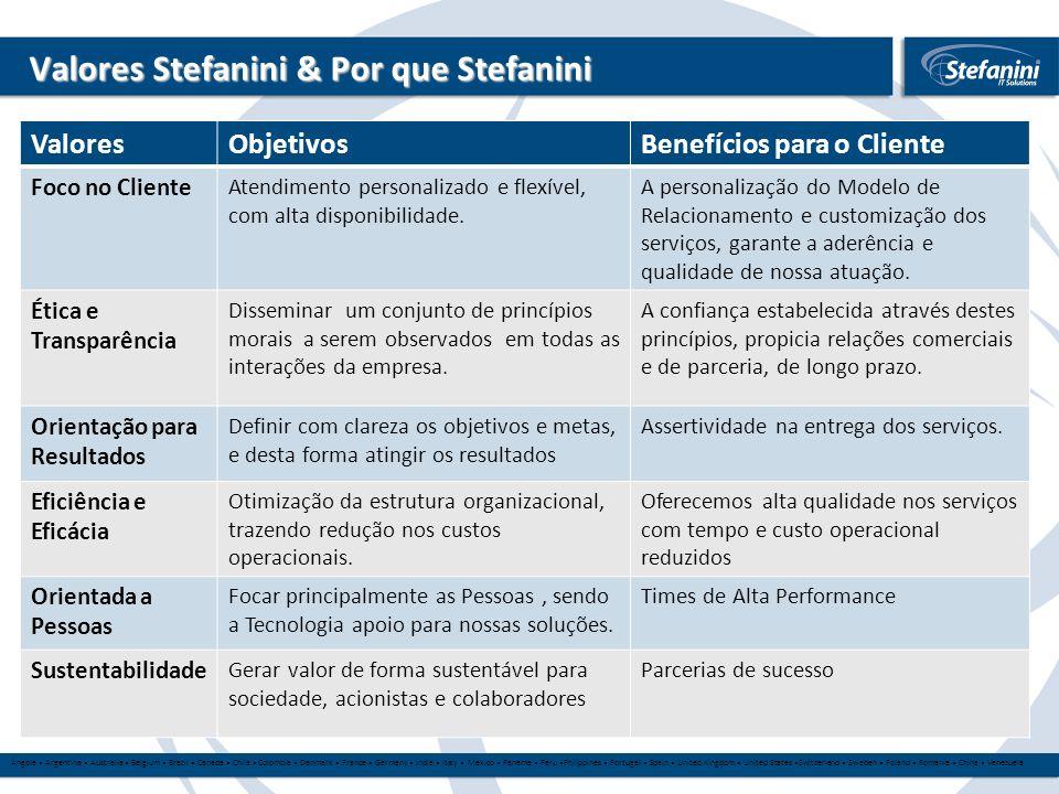 Valores Stefanini & Por que Stefanini