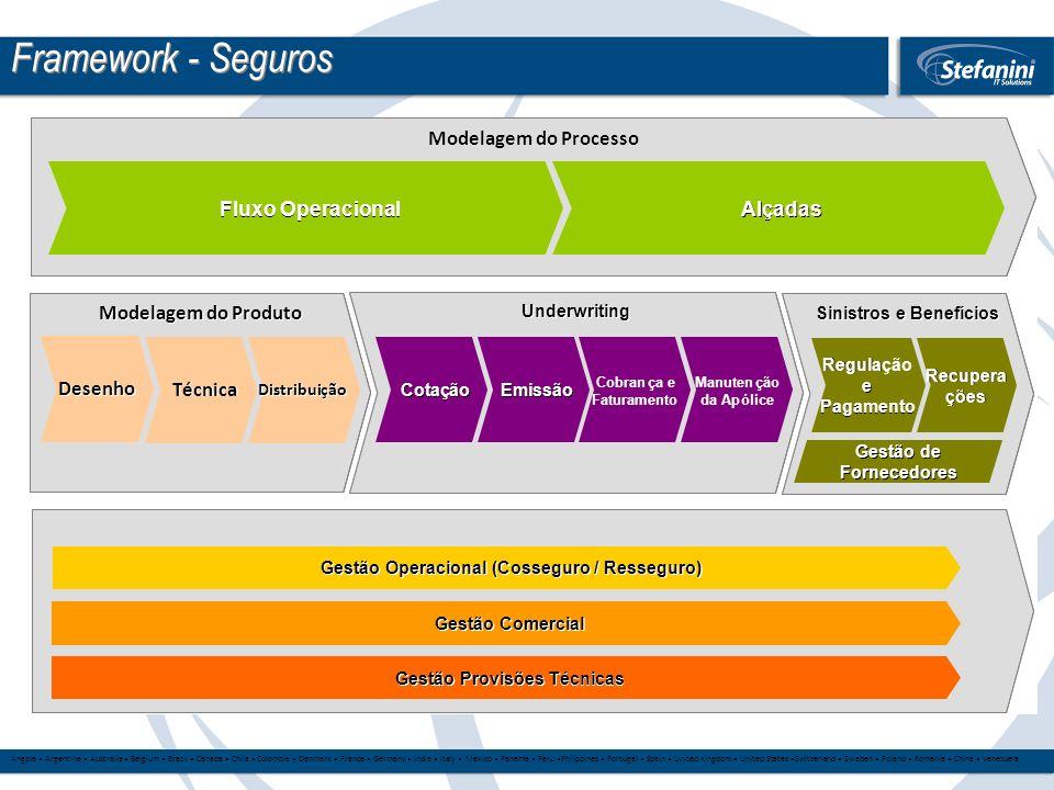 Framework - Seguros Modelagem do Processo Fluxo Operacional Al adas