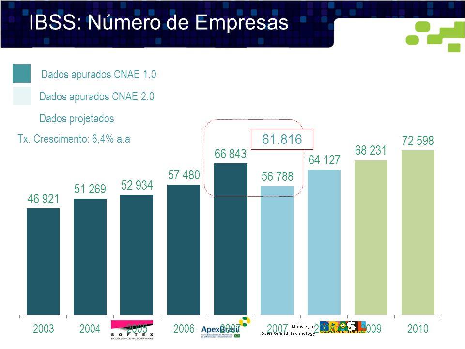 IBSS: Número de Empresas