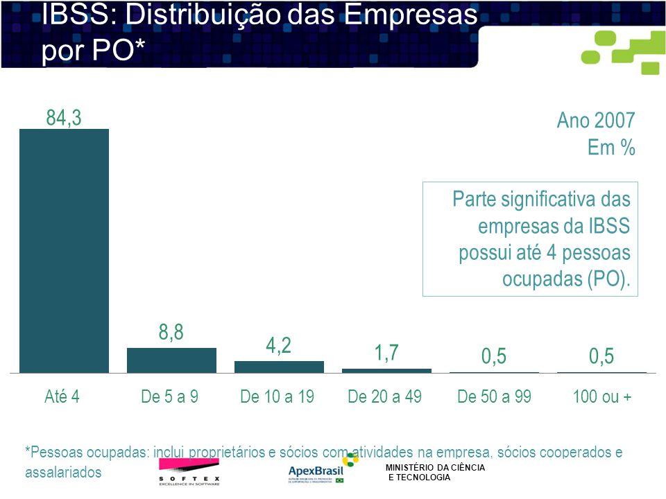 IBSS: Distribuição das Empresas por PO*