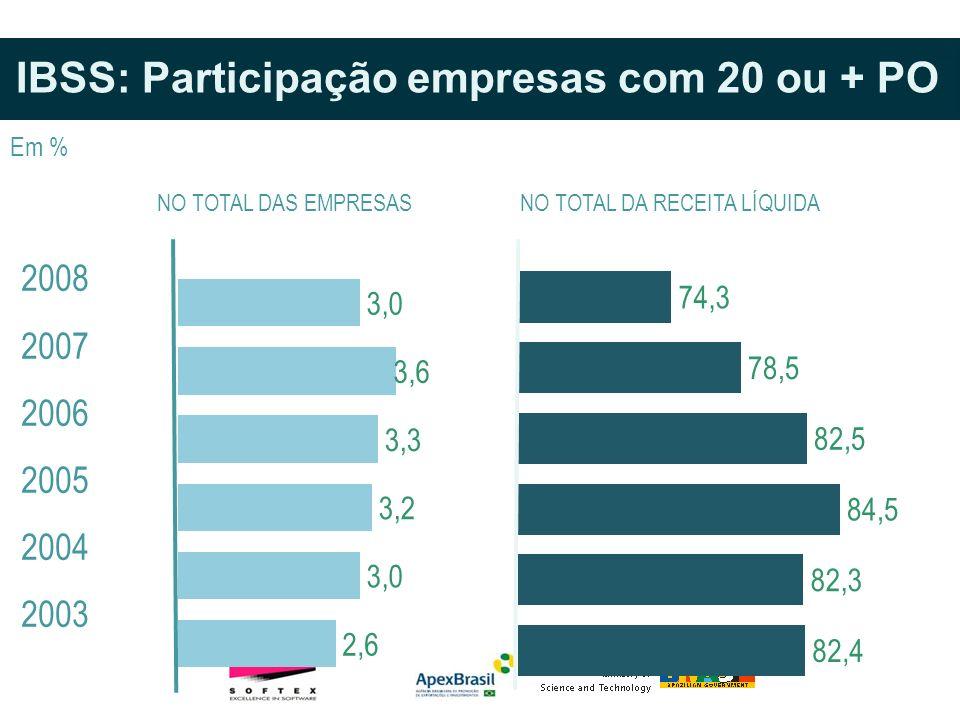 IBSS: Participação empresas com 20 ou + PO