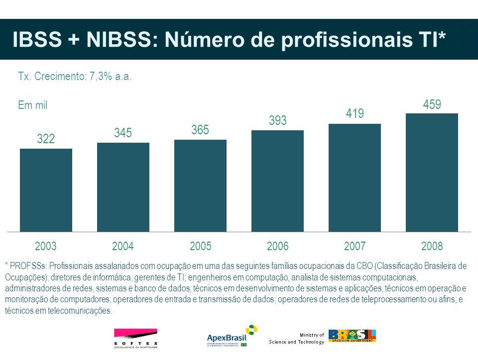 IBSS + NIBSS: Número de profissionais TI*