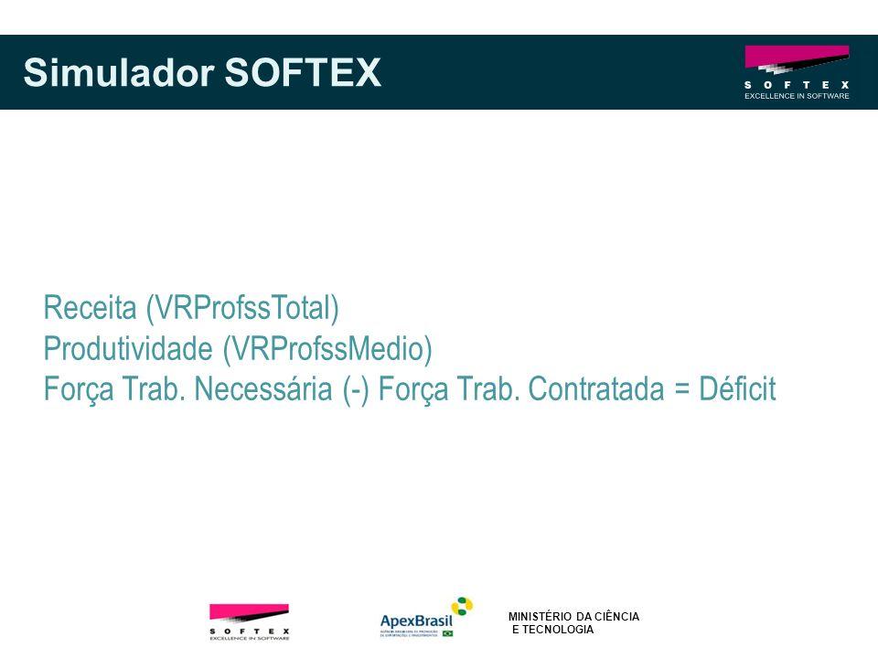 Simulador SOFTEX Receita (VRProfssTotal) Produtividade (VRProfssMedio)