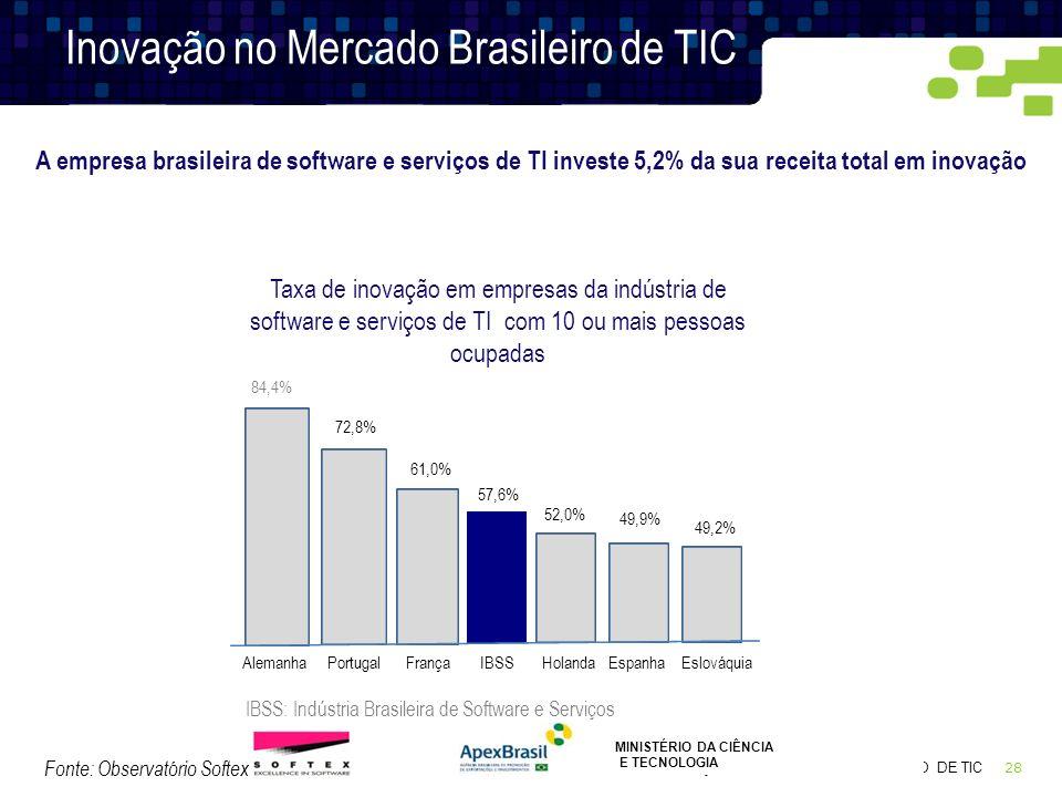 Inovação no Mercado Brasileiro de TIC