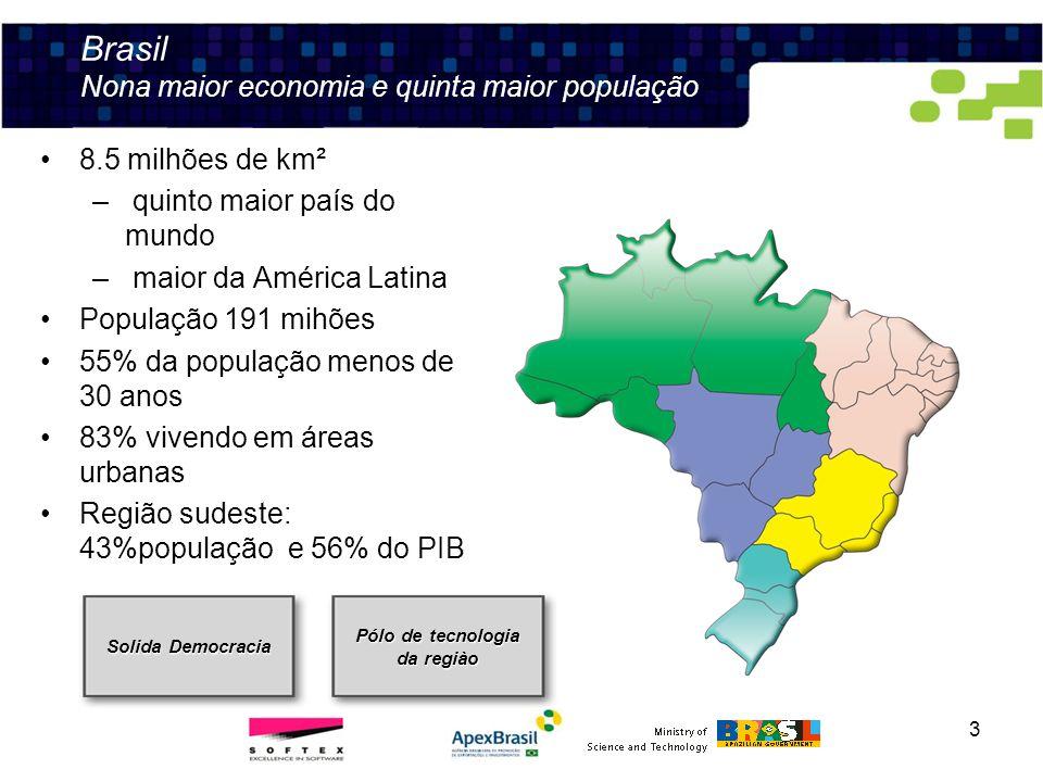 Brazil Nona maior economia e quinta maior população
