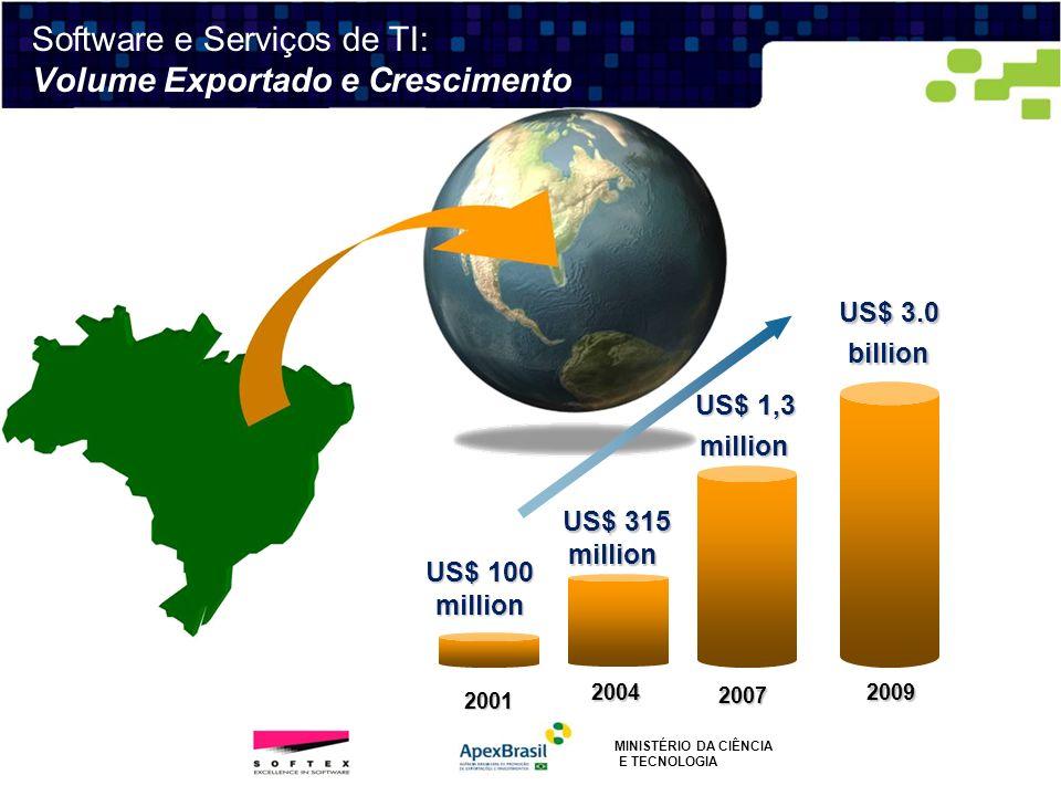 Software e Serviços de TI: Volume Exportado e Crescimento