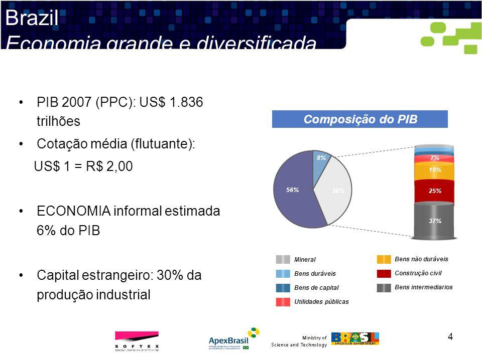 Brazil Economia grande e diversificada