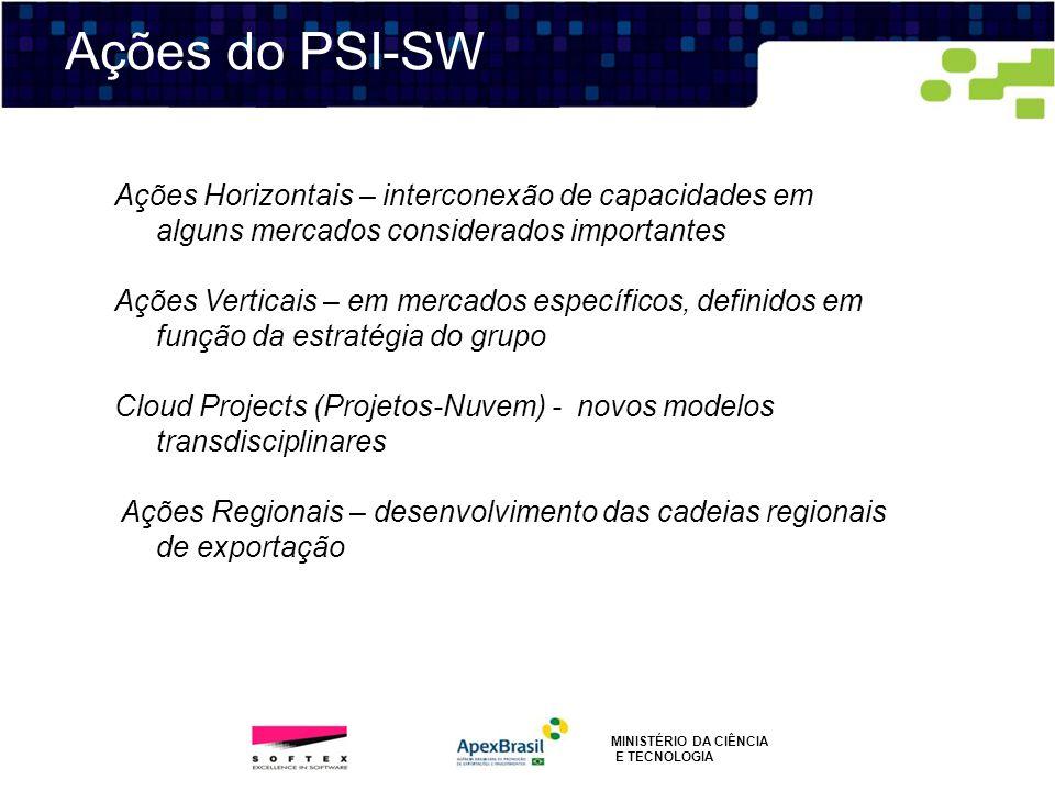 Ações do PSI-SWAções Horizontais – interconexão de capacidades em alguns mercados considerados importantes.