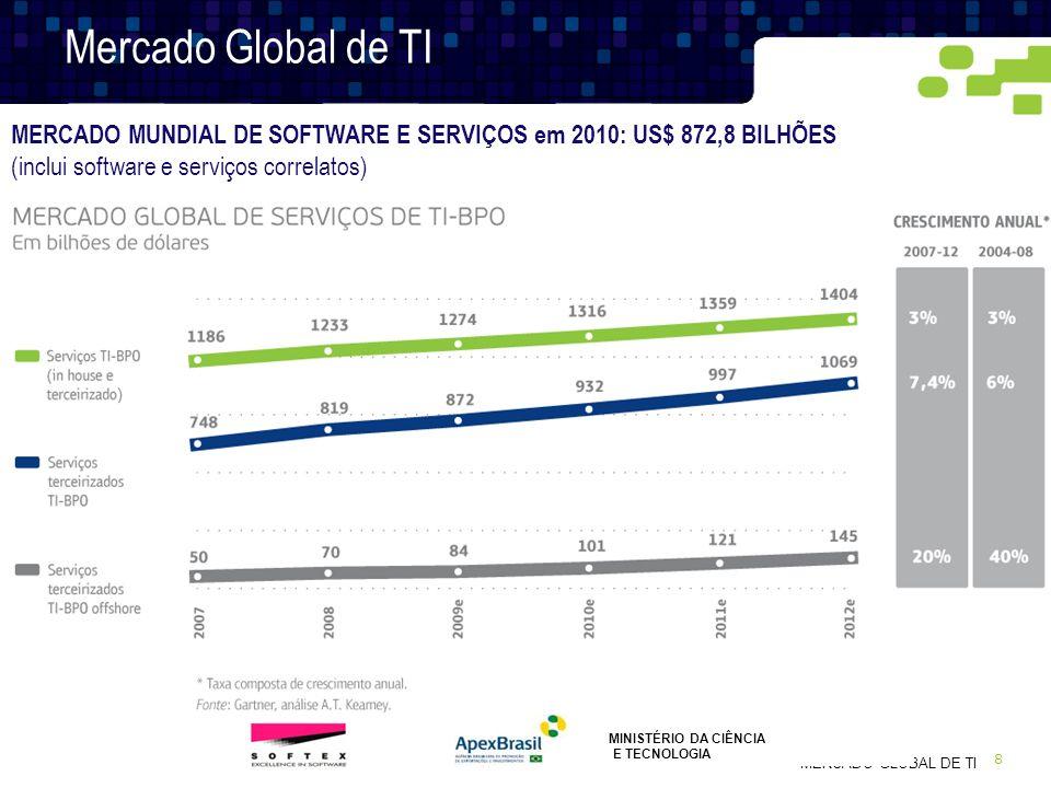 Mercado Global de TIMERCADO MUNDIAL DE SOFTWARE E SERVIÇOS em 2010: US$ 872,8 BILHÕES (inclui software e serviços correlatos)