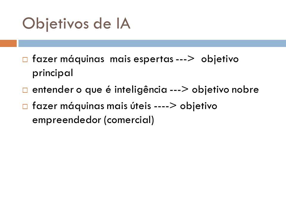Objetivos de IAfazer máquinas mais espertas ---> objetivo principal. entender o que é inteligência ---> objetivo nobre.