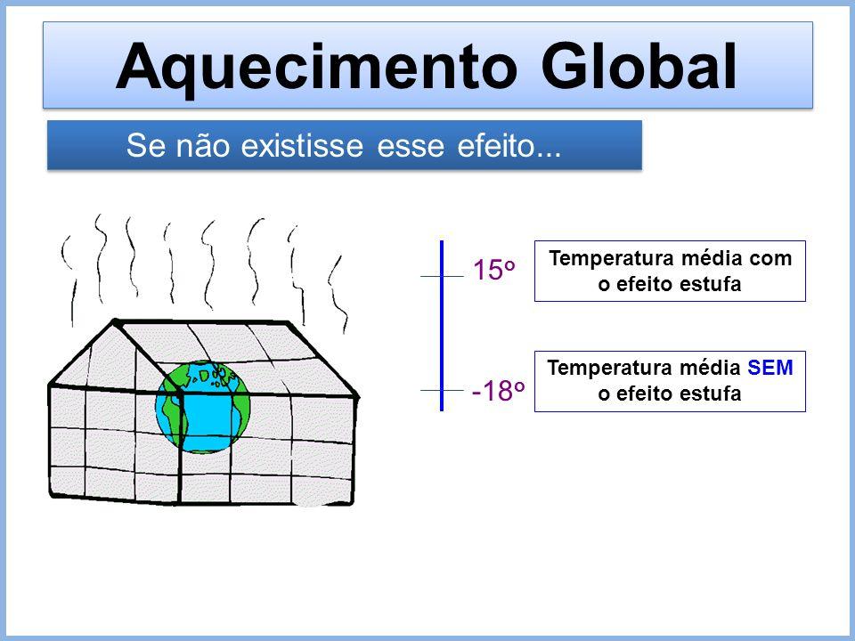 Aquecimento Global Se não existisse esse efeito... 15o -18o