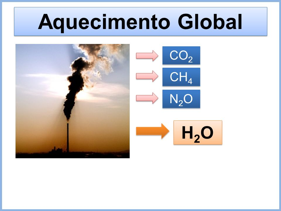 Aquecimento Global CO2 CH4 N2O H2O 28