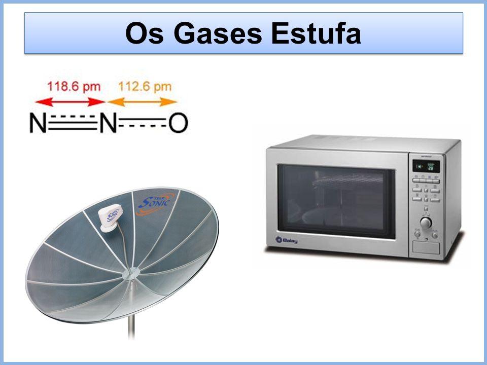 Os Gases Estufa