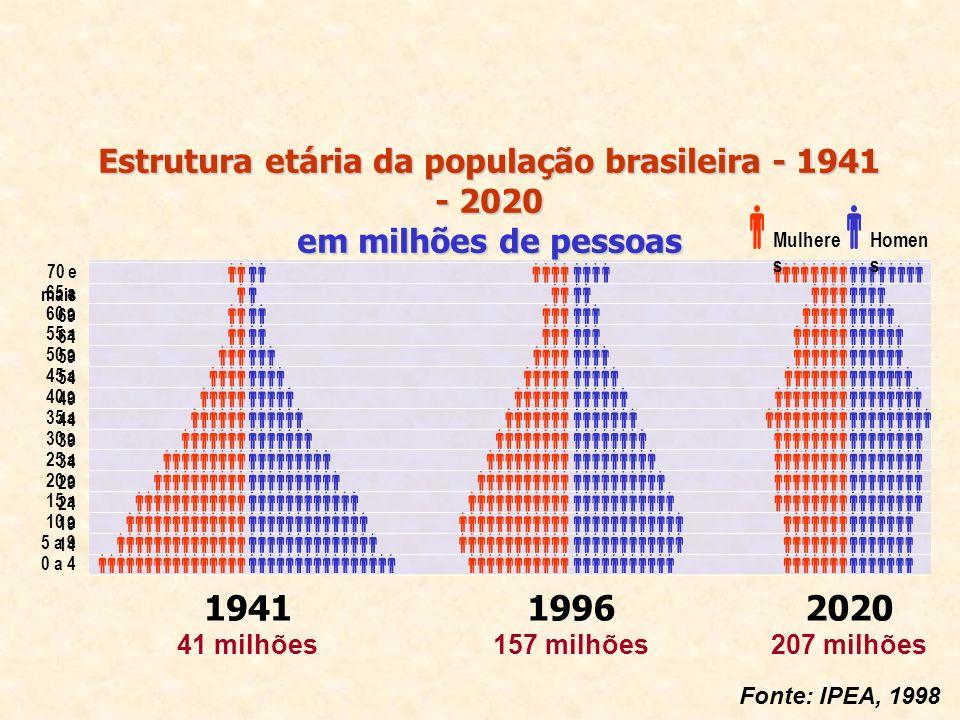 1941 41 milhões 1996 157 milhões 2020 207 milhões