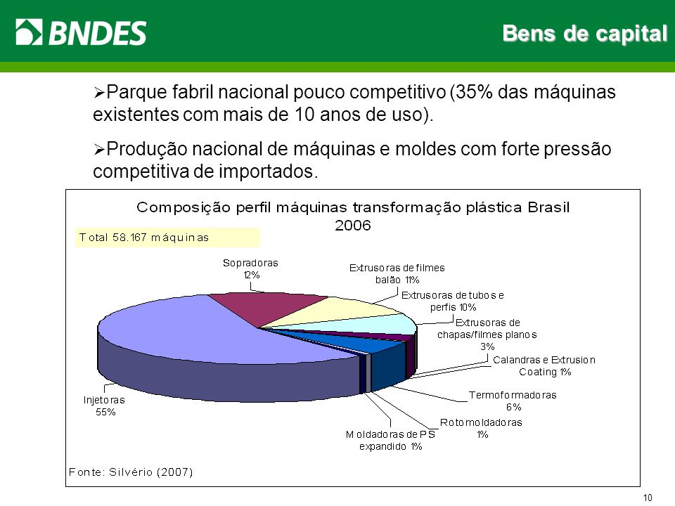Bens de capital Parque fabril nacional pouco competitivo (35% das máquinas existentes com mais de 10 anos de uso).
