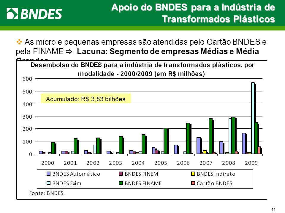 Apoio do BNDES para a Indústria de Transformados Plásticos
