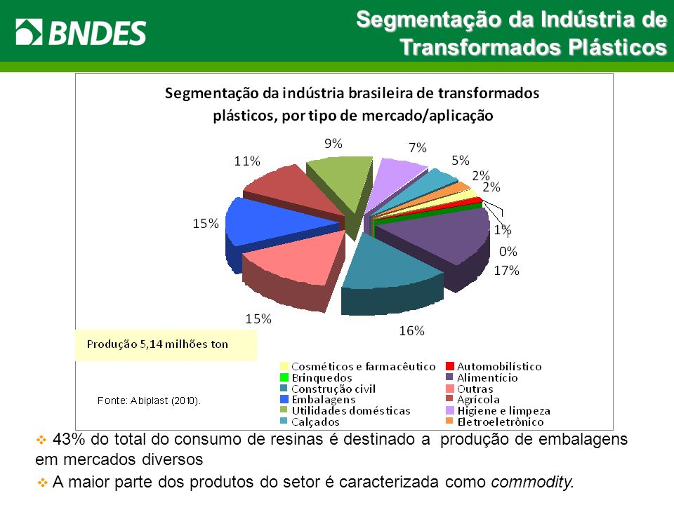 Segmentação da Indústria de Transformados Plásticos