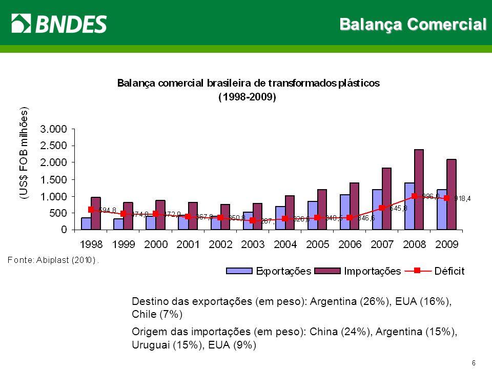 Balança Comercial Destino das exportações (em peso): Argentina (26%), EUA (16%), Chile (7%)