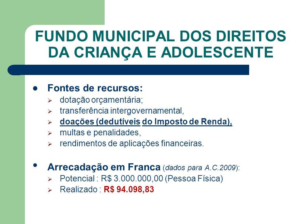 FUNDO MUNICIPAL DOS DIREITOS DA CRIANÇA E ADOLESCENTE