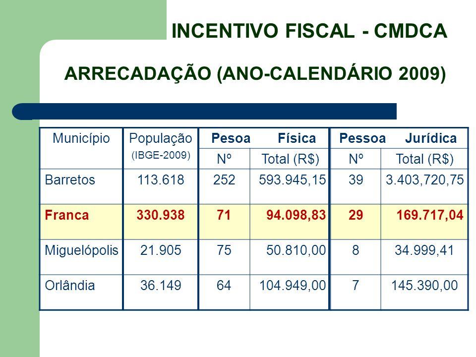 INCENTIVO FISCAL - CMDCA