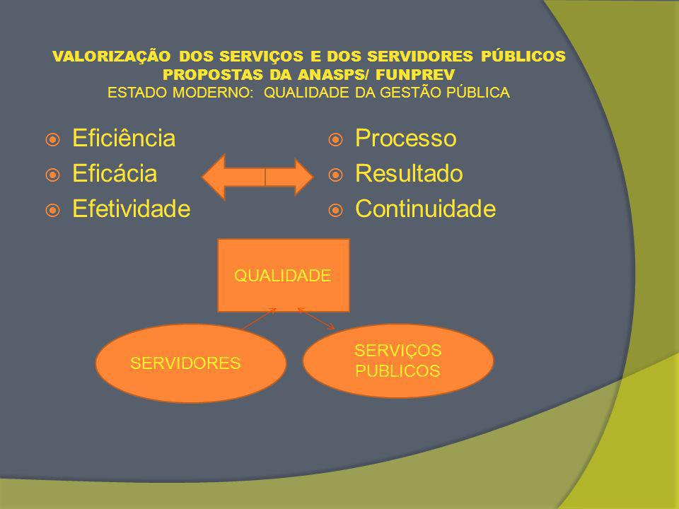Eficiência Eficácia Efetividade Processo Resultado Continuidade