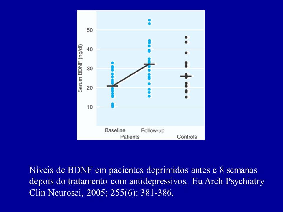 Níveis de BDNF em pacientes deprimidos antes e 8 semanas depois do tratamento com antidepressivos.