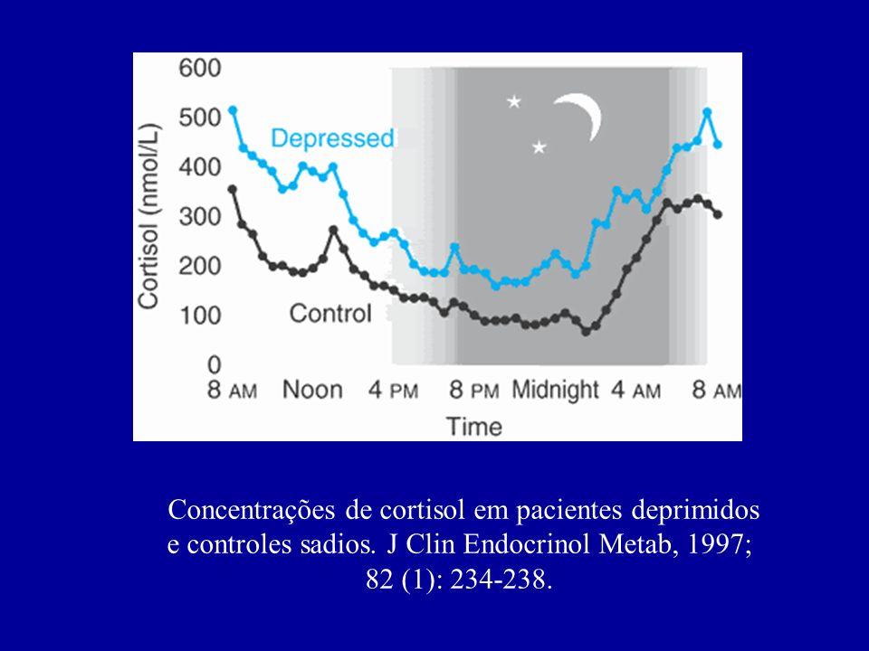 Concentrações de cortisol em pacientes deprimidos e controles sadios