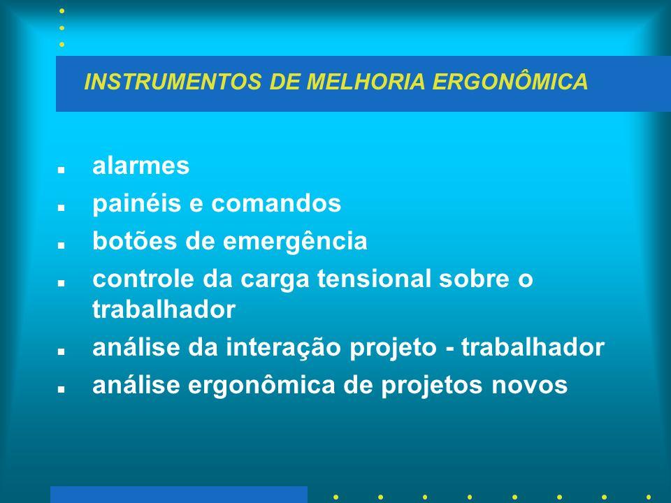 INSTRUMENTOS DE MELHORIA ERGONÔMICA