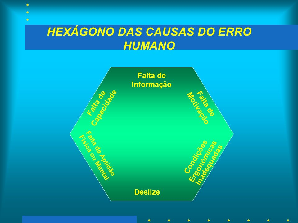HEXÁGONO DAS CAUSAS DO ERRO HUMANO