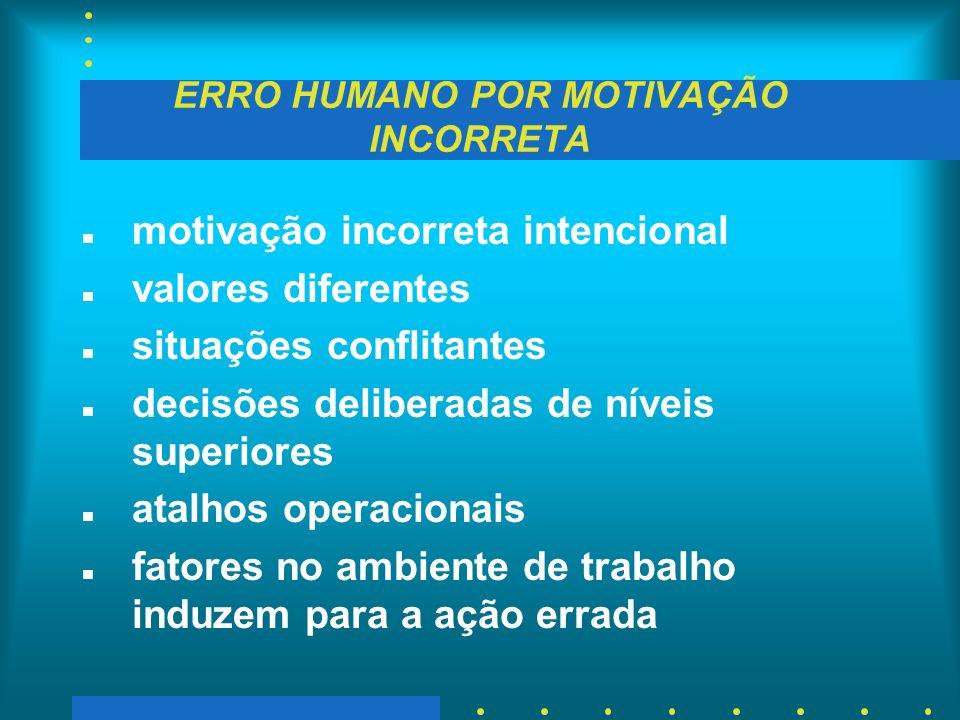 ERRO HUMANO POR MOTIVAÇÃO INCORRETA