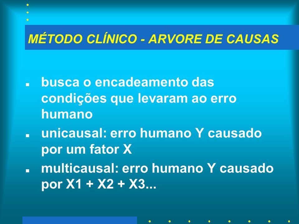 MÉTODO CLÍNICO - ARVORE DE CAUSAS