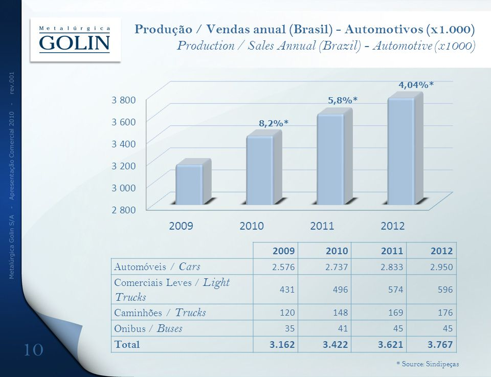 Produção / Vendas anual (Brasil) - Automotivos (x1