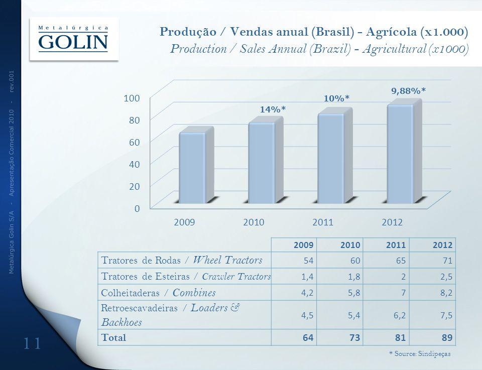 Produção / Vendas anual (Brasil) - Agrícola (x1