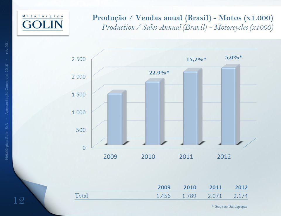 Produção / Vendas anual (Brasil) - Motos (x1